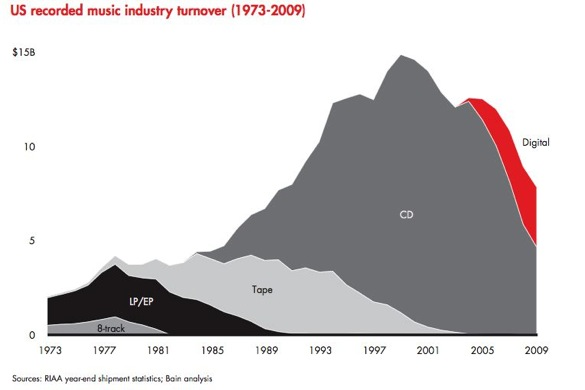 The decline of the recording industry post digital