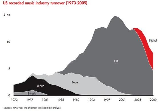 http://www.freeguitarvideos.com/blog/wp-content/uploads/2011/02/recording-industry-decline.jpg